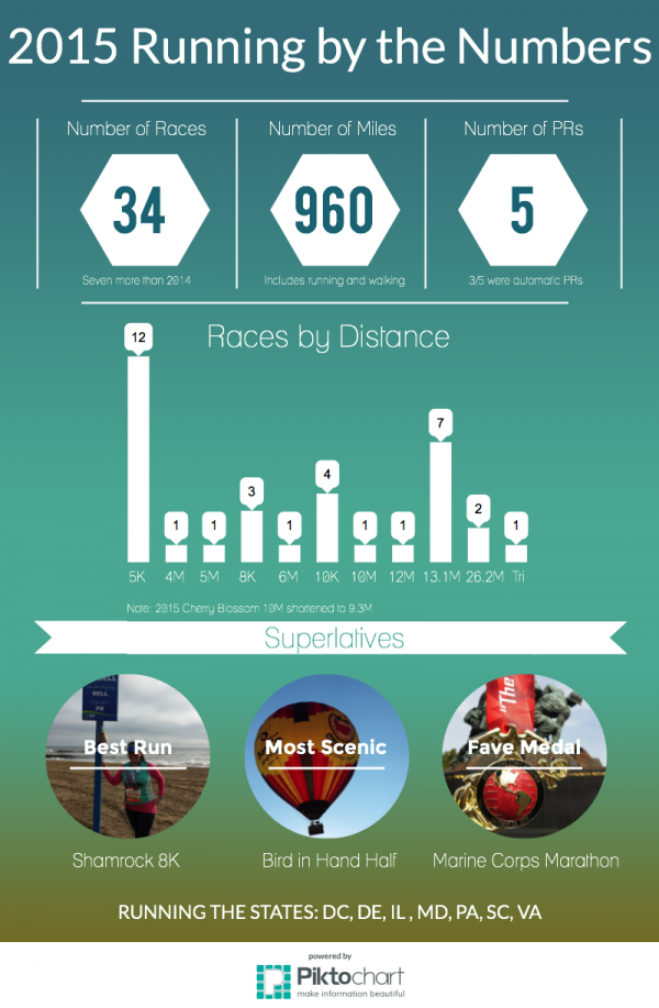 2015 Running by the Numbers(1)